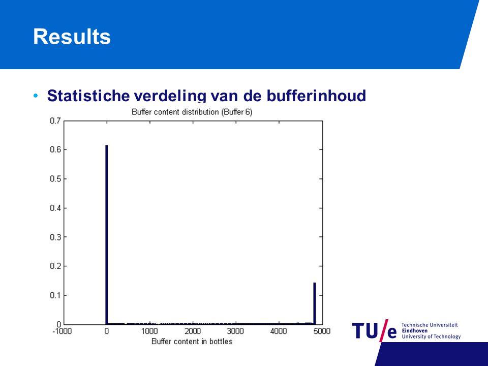 Results Statistiche verdeling van de bufferinhoud