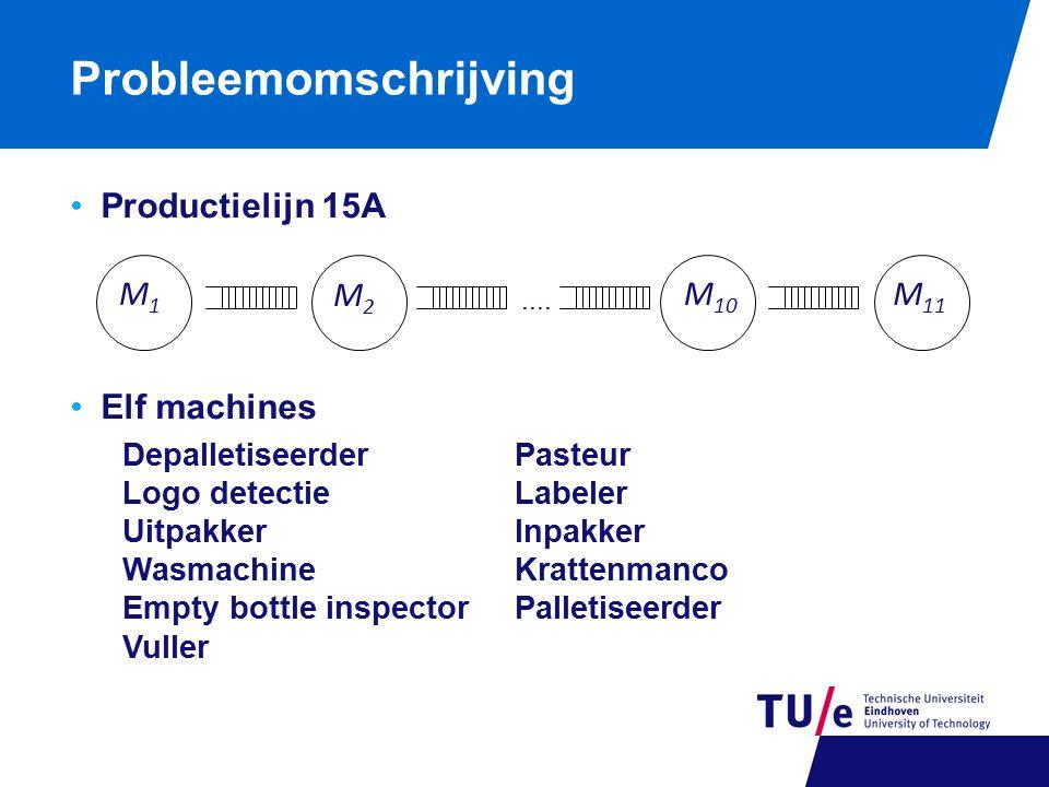Probleemomschrijving Productielijn 15A Elf machines.... M1M1 M2M2 M 10 M 11 Depalletiseerder Logo detectie Uitpakker Wasmachine Empty bottle inspector