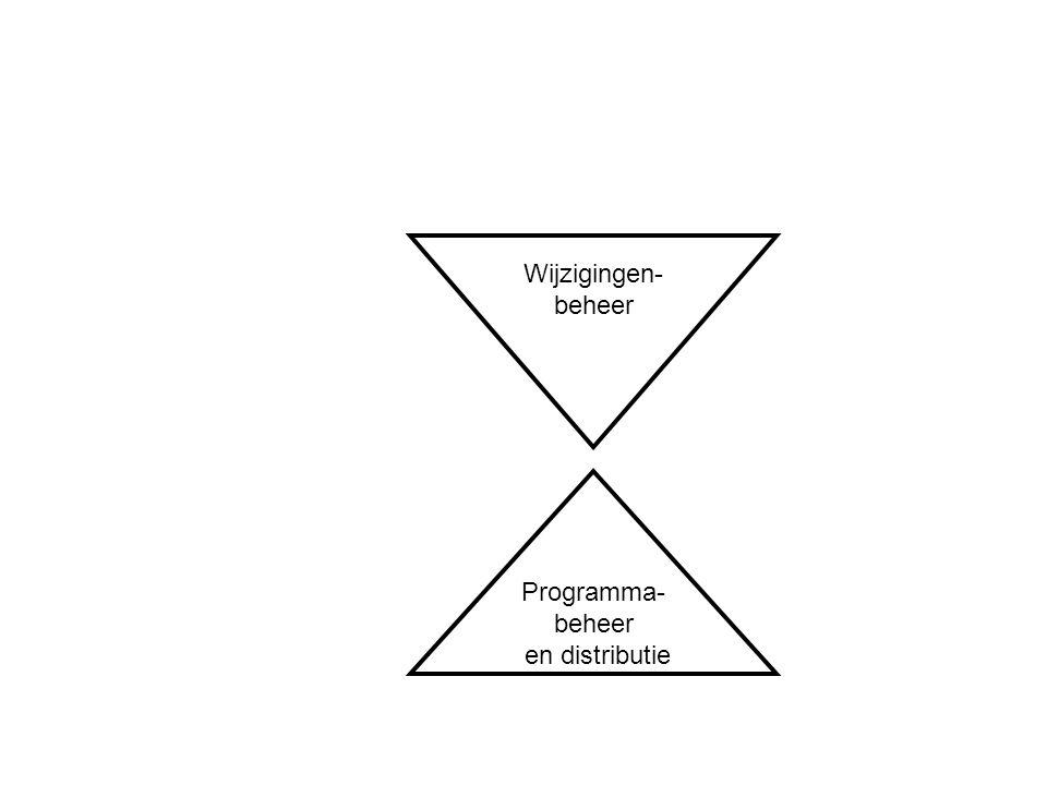Programma- beheer en distributie Wijzigingen- beheer