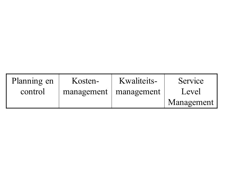 Planning en control Kosten- management Kwaliteits- management Service Level Management