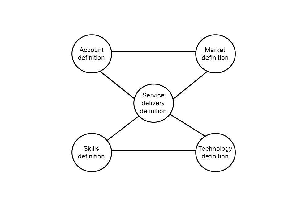 Account definition Skills definition Technology definition Market definition Service delivery definition