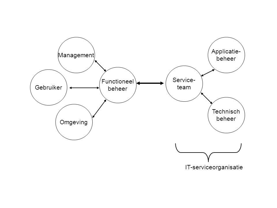 Functioneel beheer Service- team Management Gebruiker Omgeving Applicatie- beheer Technisch beheer IT-serviceorganisatie