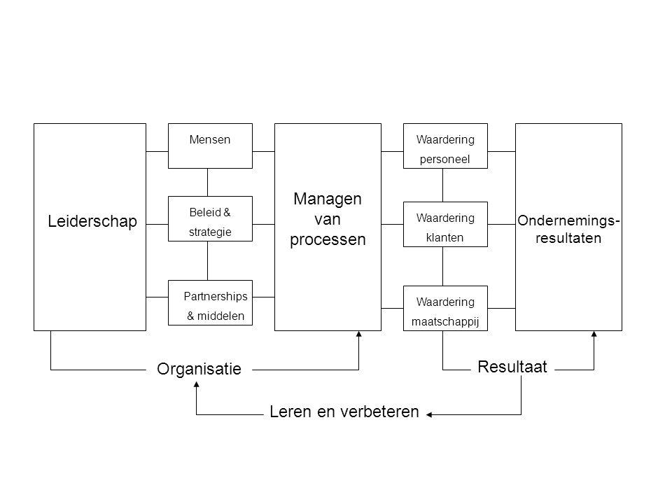 Leiderschap Partnerships & middelen Beleid & strategie MensenWaardering personeel Waardering klanten Waardering maatschappij Managen van processen Ondernemings- resultaten Organisatie Resultaat Leren en verbeteren