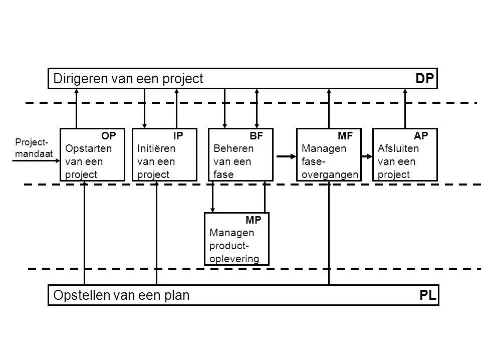 Dirigeren van een project DP Opstellen van een plan PL OP Opstarten van een project IP Initiëren van een project BF Beheren van een fase MF Managen fase- overgangen AP Afsluiten van een project MP Managen product- oplevering Project- mandaat
