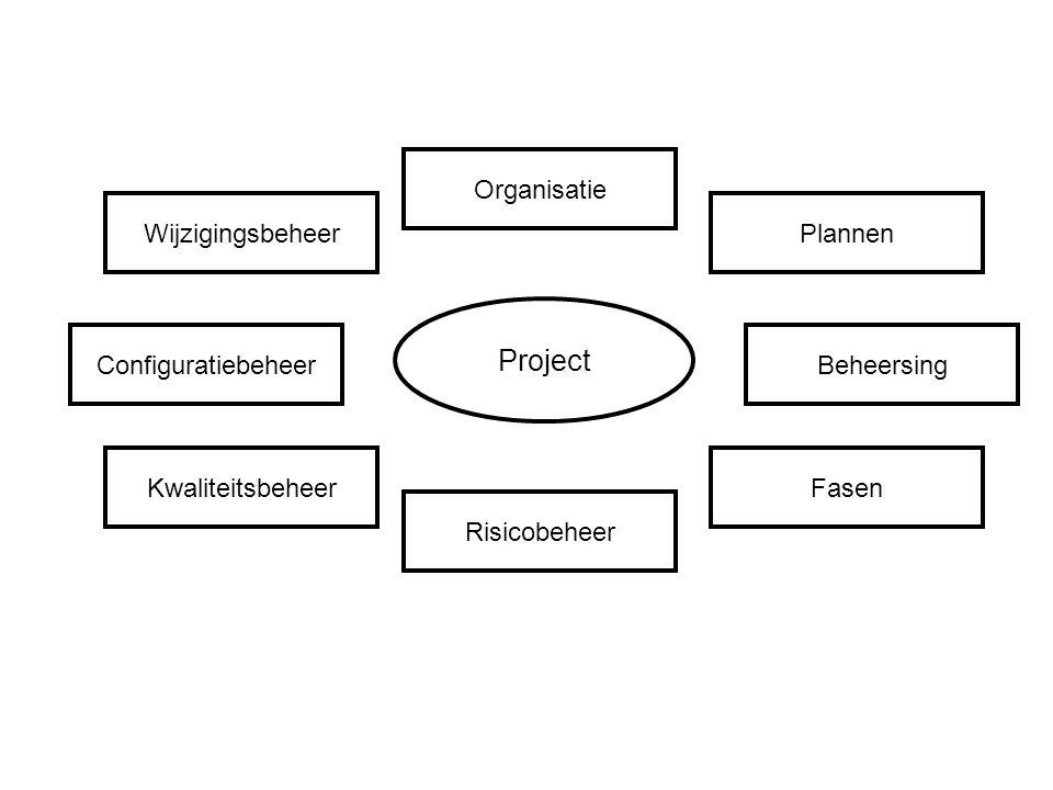 Project Configuratiebeheer Organisatie Risicobeheer Beheersing WijzigingsbeheerPlannen KwaliteitsbeheerFasen