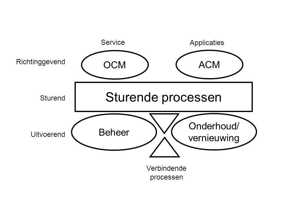 Sturende processen Beheer Onderhoud/ vernieuwing OCM ACM Verbindende processen Richtinggevend Sturend Uitvoerend Service Applicaties