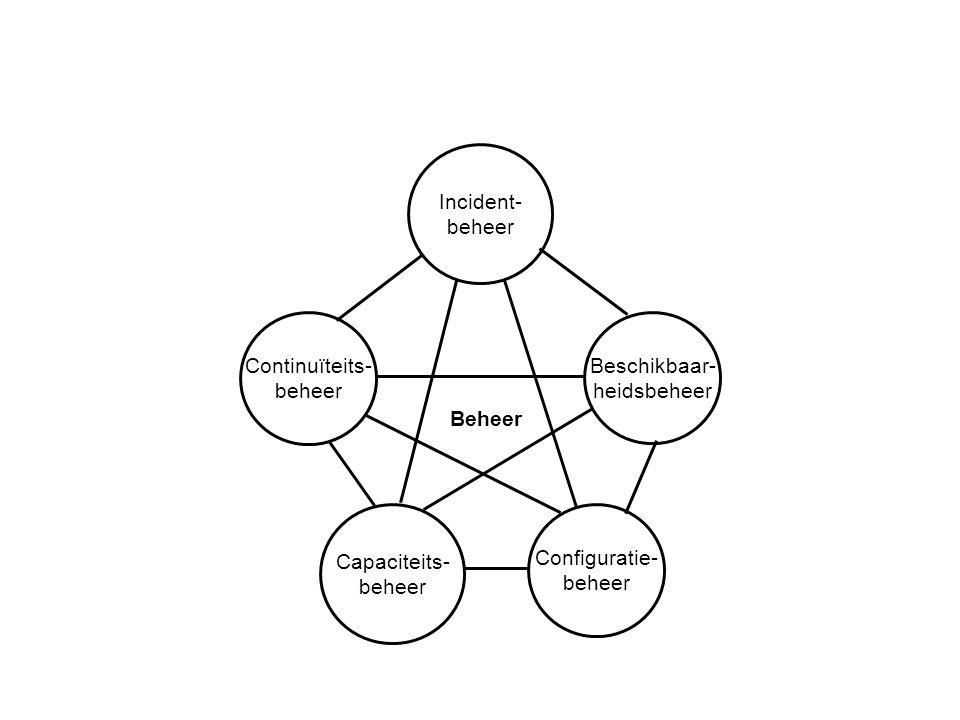 Incident- beheer Continuïteits- beheer Capaciteits- beheer Configuratie- beheer Beschikbaar- heidsbeheer Beheer