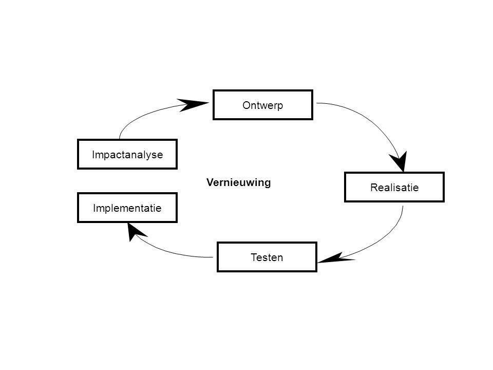 Impactanalyse Ontwerp Implementatie Testen Realisatie Vernieuwing