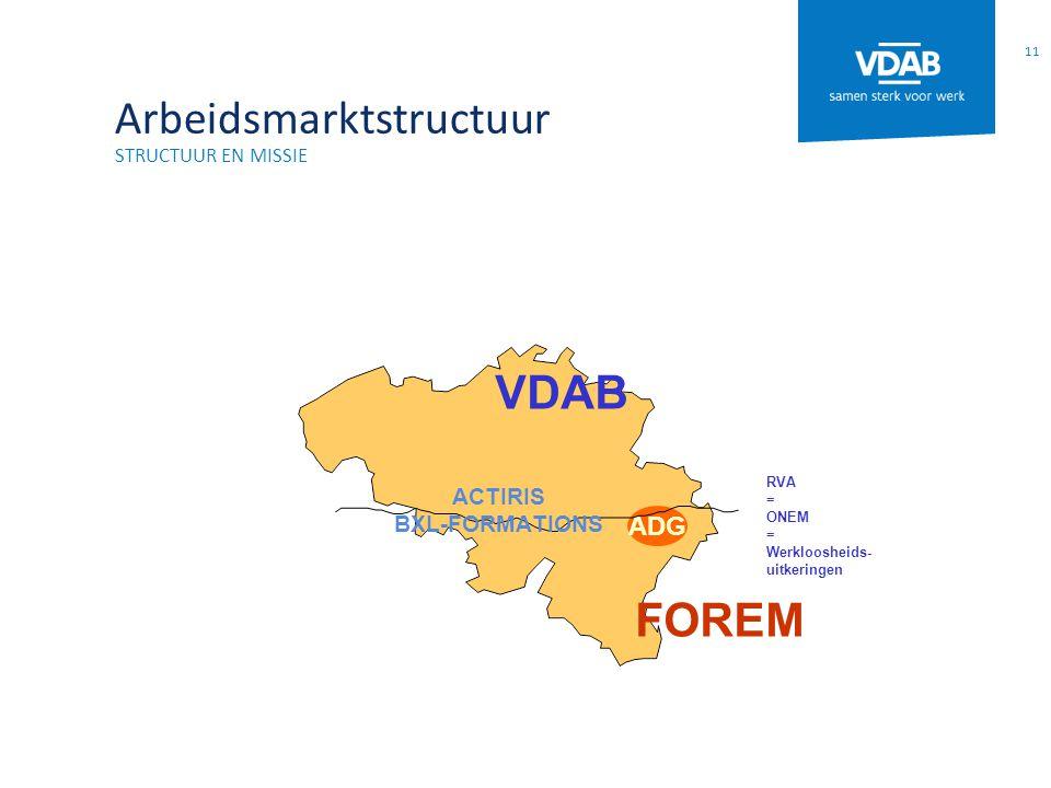 Arbeidsmarktstructuur STRUCTUUR EN MISSIE 11 RVA = ONEM = Werkloosheids- uitkeringen ADG VDAB FOREM ACTIRIS BXL-FORMATIONS