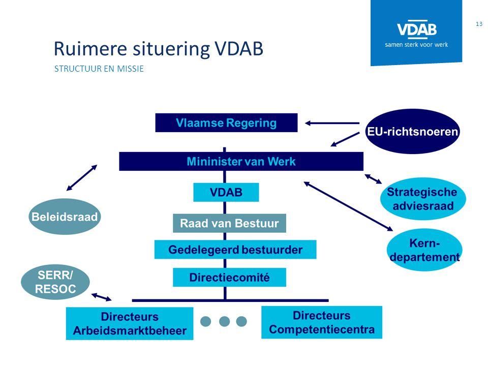 Ruimere situering VDAB 13 STRUCTUUR EN MISSIE