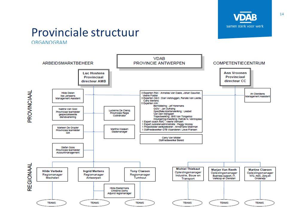 Provinciale structuur ORGANOGRAM 14