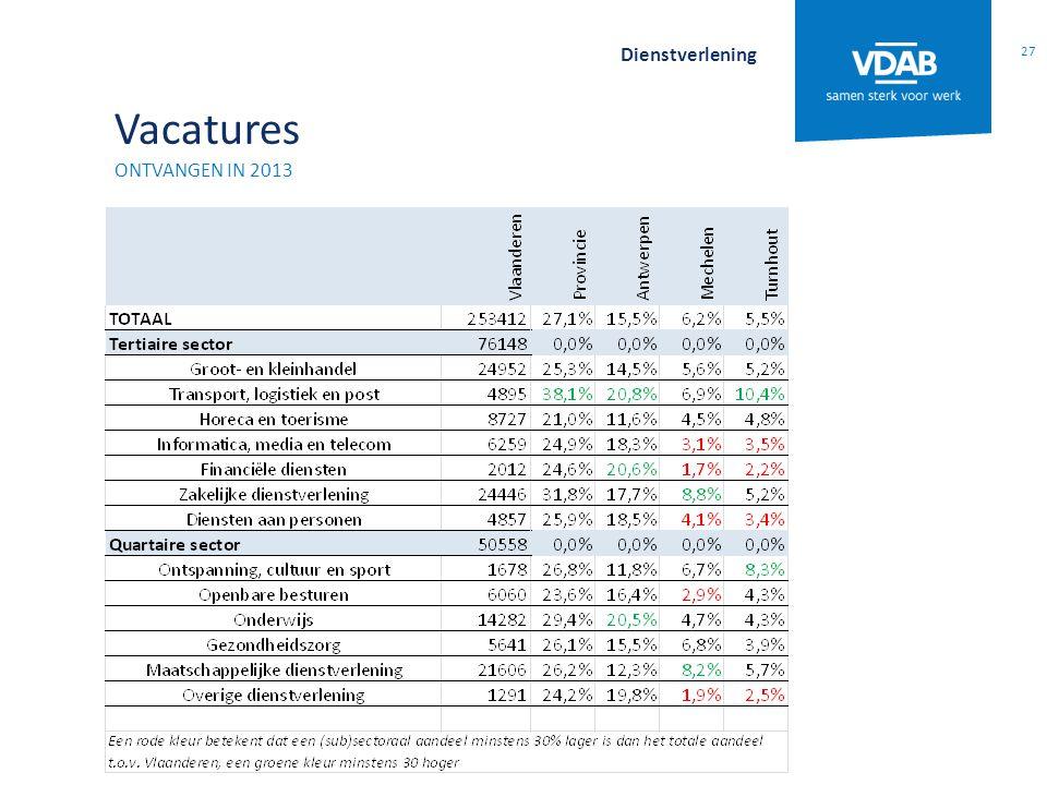 Vacatures ONTVANGEN IN 2013 27 Dienstverlening