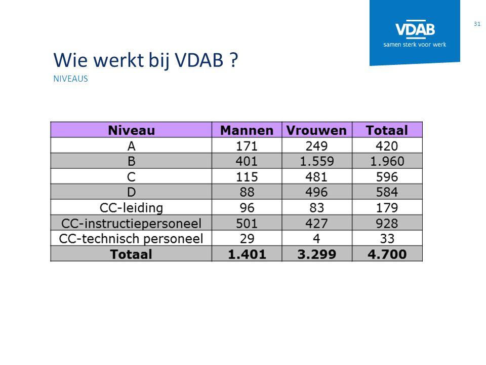 Wie werkt bij VDAB ? NIVEAUS 31