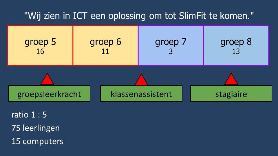 groep 5 16 groep 6 11 groep 7 3 groep 8 13 Wij zien in ICT een oplossing om tot SlimFit te komen. groepsleerkrachtstagiaireklassenassistent ratio 1 : 5 75 leerlingen 15 computers