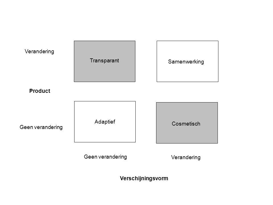 Transparant Cosmetisch Adaptief Samenwerking Verandering Product Geen verandering Verschijningsvorm Verandering