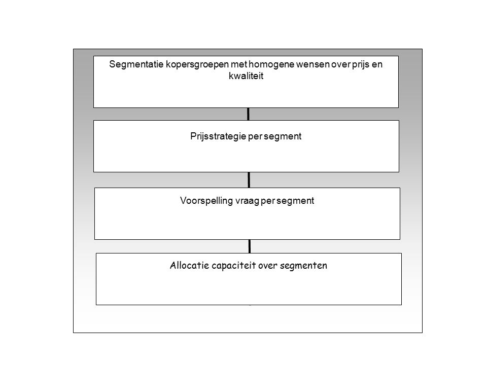 Segmentatie kopersgroepen met homogene wensen over prijs en kwaliteit Prijsstrategie per segment Voorspelling vraag per segment Allocatie capaciteit over segmenten