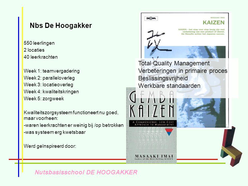 Nutsbasisschool DE HOOGAKKER Nbs De Hoogakker 550 leerlingen 2 locaties 40 leerkrachten Week 1: teamvergadering Week 2: paralleloverleg Week 3: locati