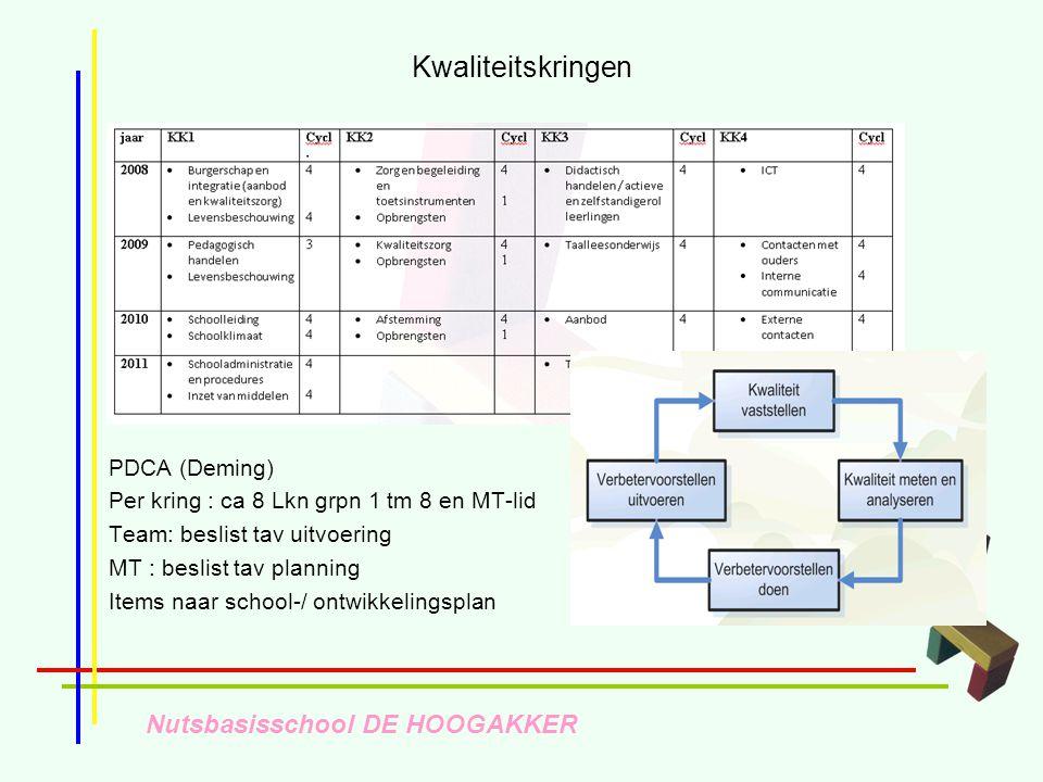 Nutsbasisschool DE HOOGAKKER Kwaliteitskringen PDCA (Deming) Per kring : ca 8 Lkn grpn 1 tm 8 en MT-lid Team: beslist tav uitvoering MT : beslist tav