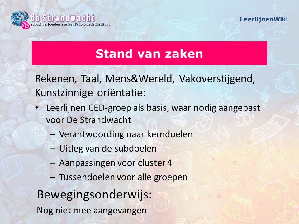 Rekenen, Taal, Mens&Wereld, Vakoverstijgend, Kunstzinnige oriëntatie: Leerlijnen CED-groep als basis, waar nodig aangepast voor De Strandwacht – Veran
