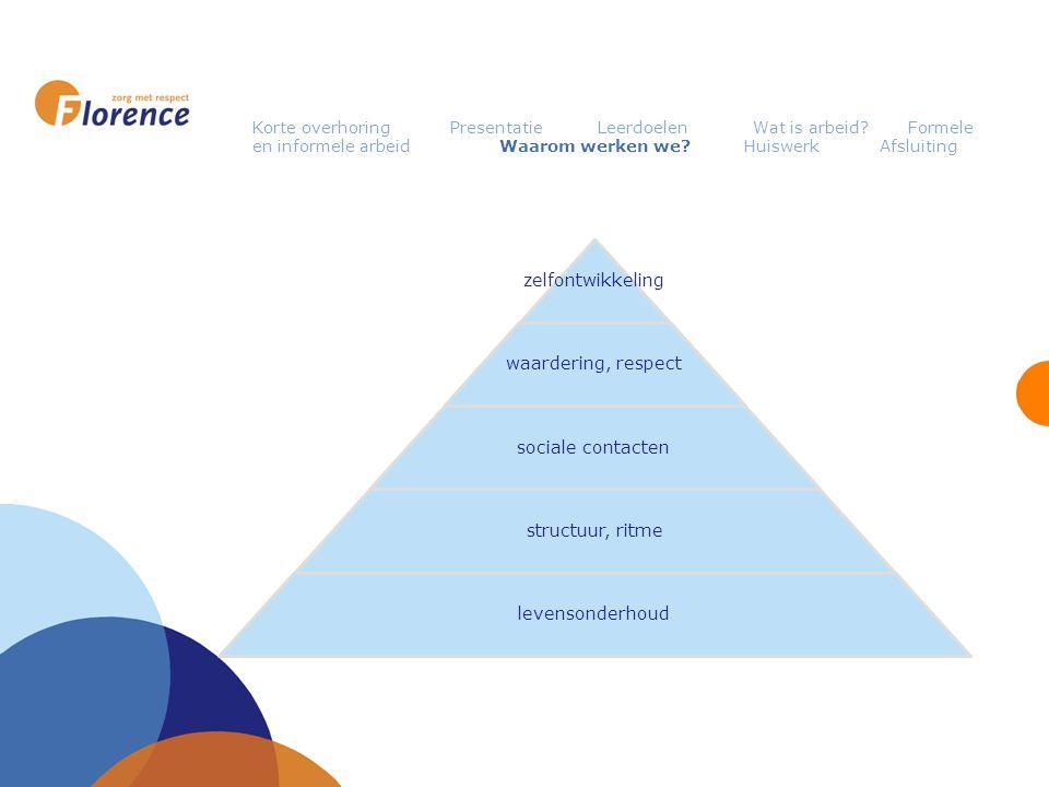 zelfontwikkeling waardering, respect sociale contacten structuur, ritme levensonderhoud