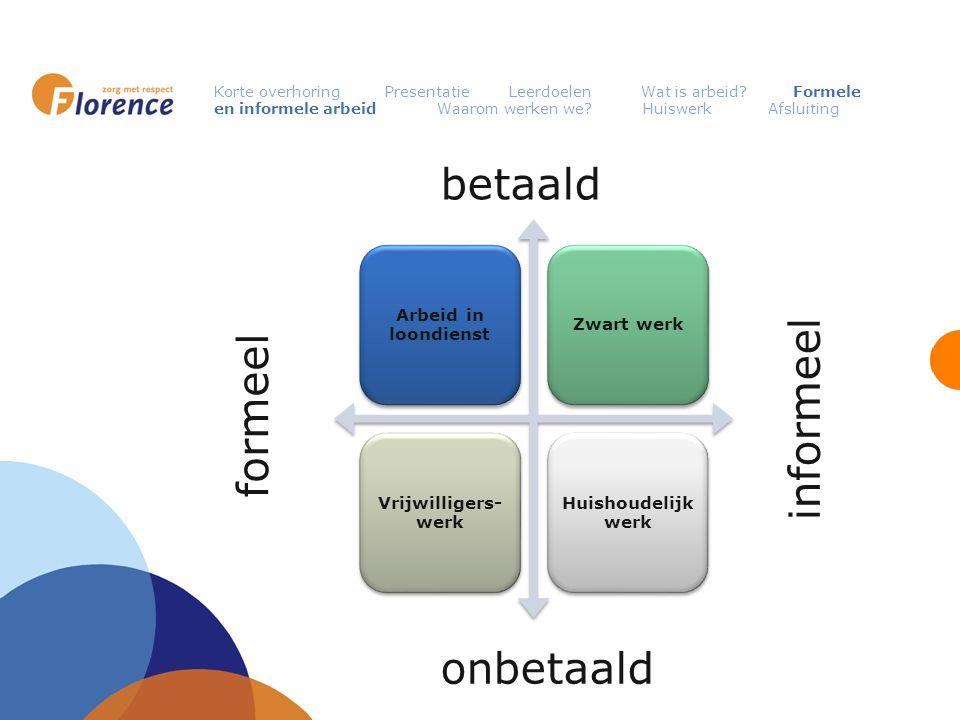 Korte overhoring Presentatie Leerdoelen Wat is arbeid.