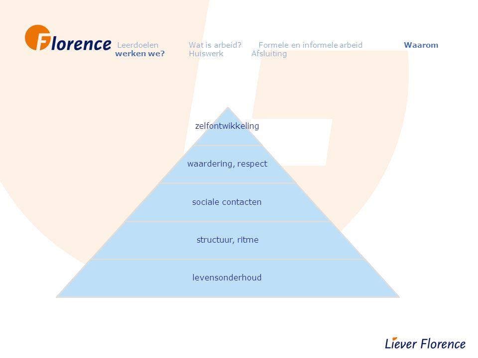 Leerdoelen Wat is arbeid? Formele en informele arbeid Waarom werken we? Huiswerk Afsluiting zelfontwikkeling waardering, respect sociale contacten str