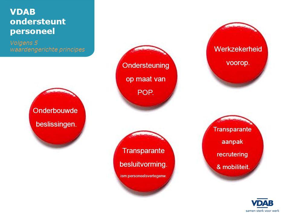 VDAB ondersteunt personeel Volgens 5 waardengerichte principes Onderbouwde beslissingen. Transparante besluitvorming. ism personeelsvertegenw. Werkzek