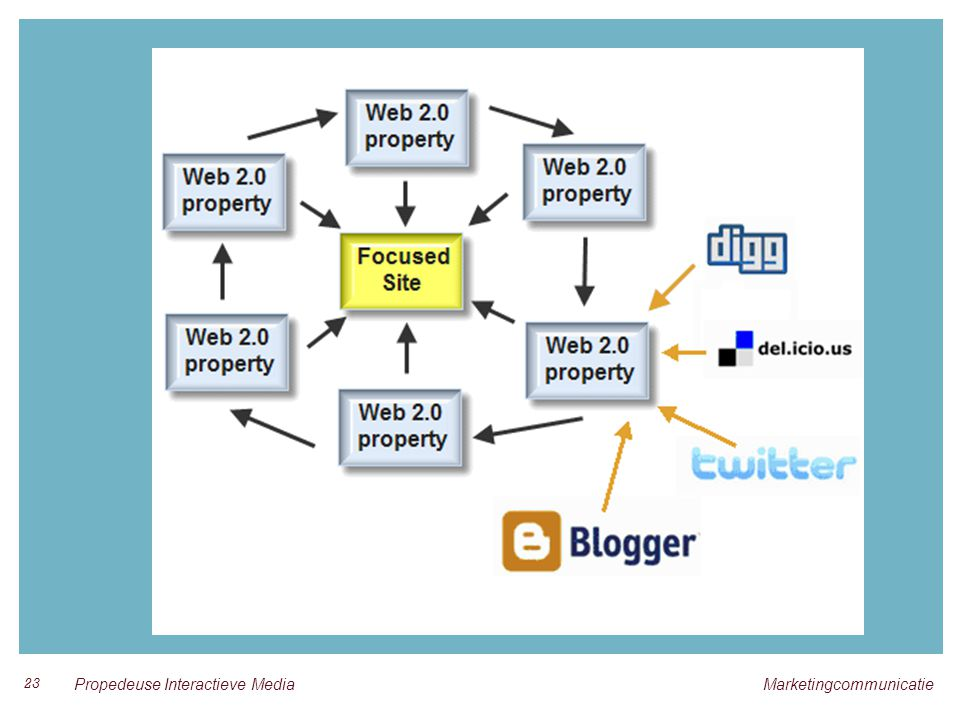 23 Propedeuse Interactieve Media Marketingcommunicatie