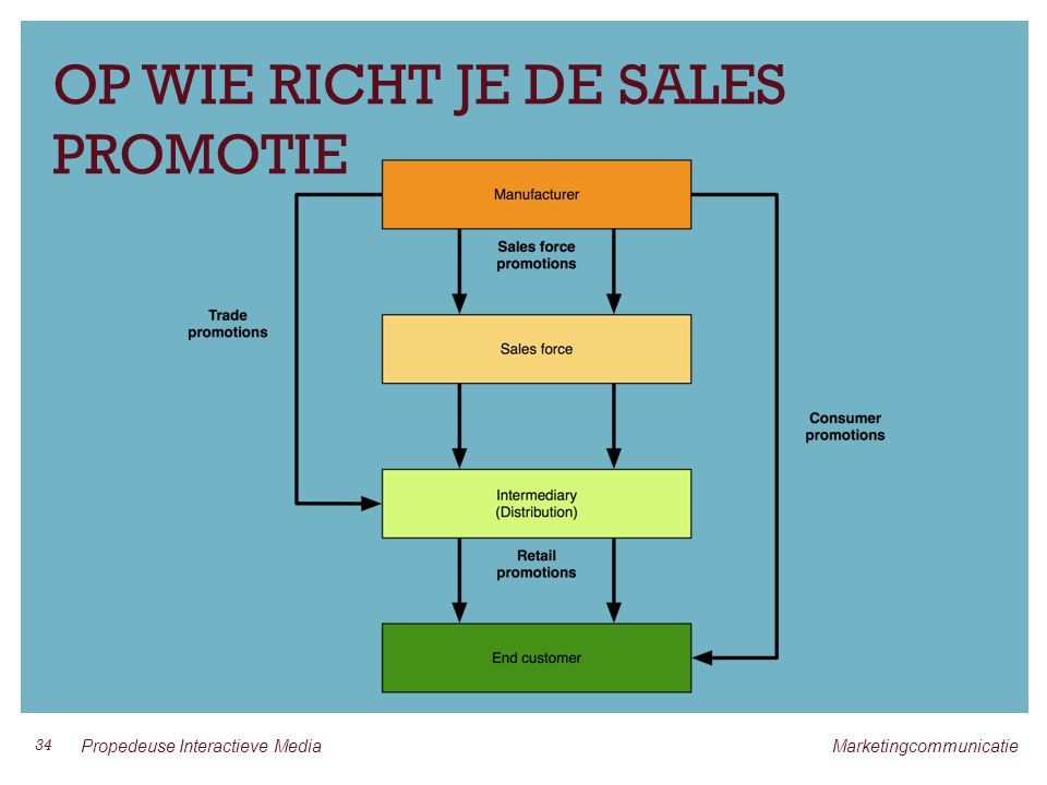 OP WIE RICHT JE DE SALES PROMOTIE 34 Propedeuse Interactieve Media Marketingcommunicatie