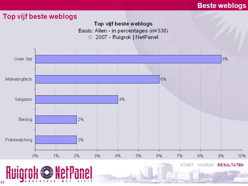 Beste weblogs Top vijf beste weblogs START VOORAF RESULTATEN 11