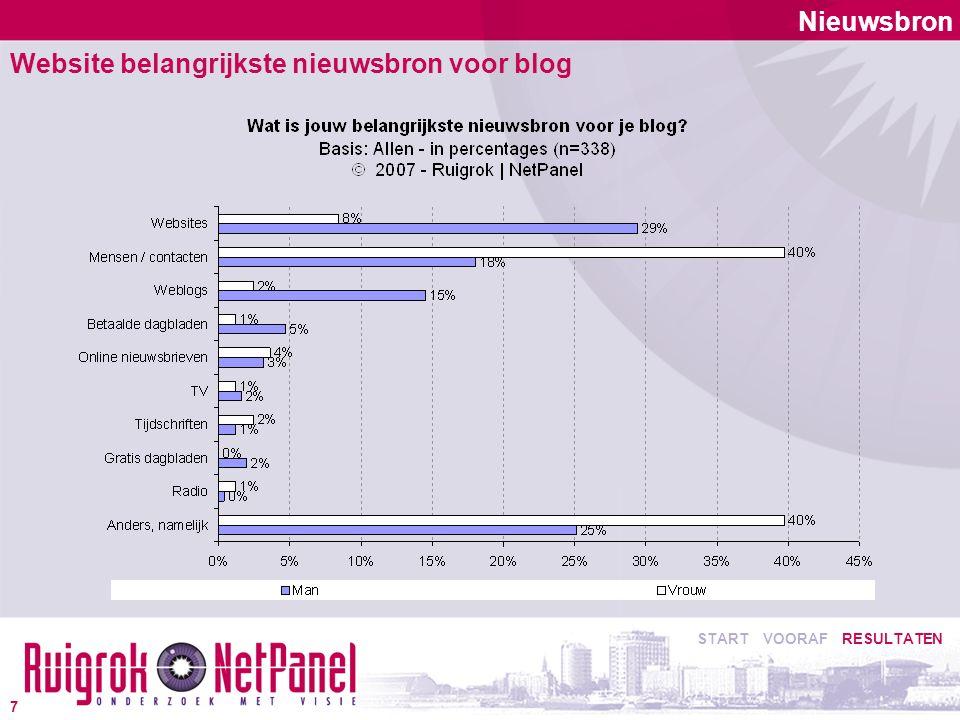 Nieuwsbron Website belangrijkste nieuwsbron voor blog START VOORAF RESULTATEN 7