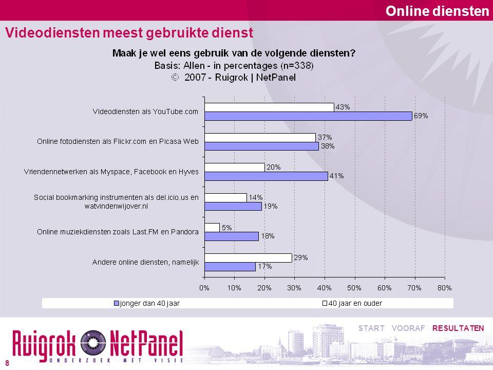 Online diensten Videodiensten meest gebruikte dienst START VOORAF RESULTATEN 8