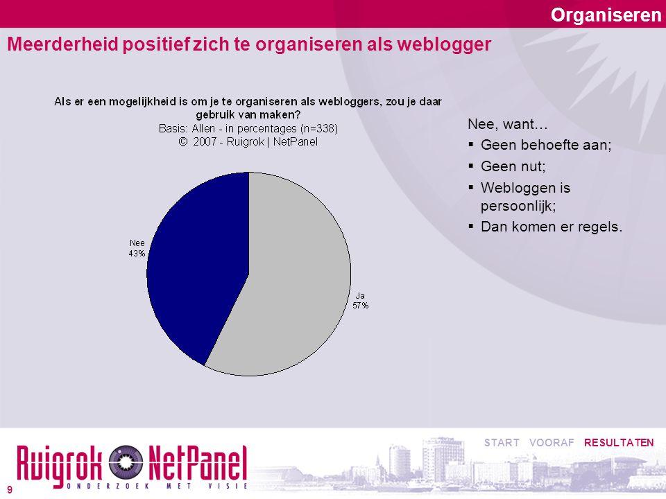 Organiseren Meerderheid positief zich te organiseren als weblogger Nee, want…  Geen behoefte aan;  Geen nut;  Webloggen is persoonlijk;  Dan komen er regels.