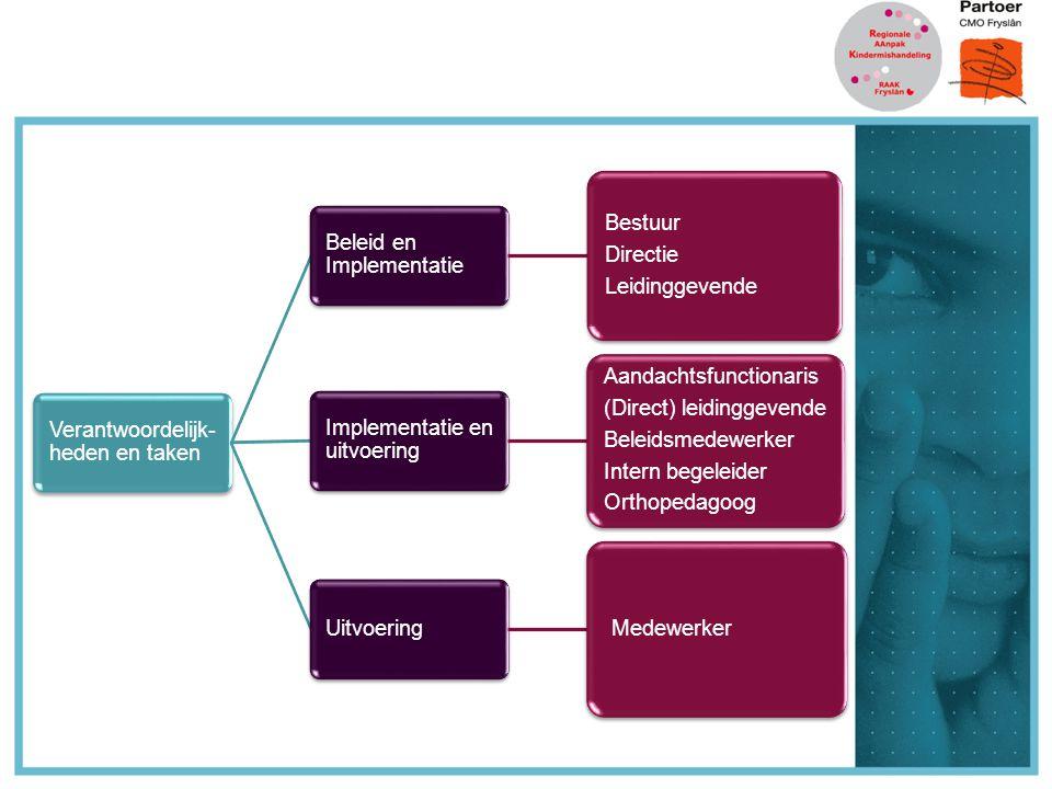 Verantwoordelijk- heden en taken Beleid en Implementatie Bestuur Directie Leidinggevende Implementatie en uitvoering Aandachtsfunctionaris (Direct) leidinggevende Beleidsmedewerker Intern begeleider Orthopedagoog Uitvoering Medewerker