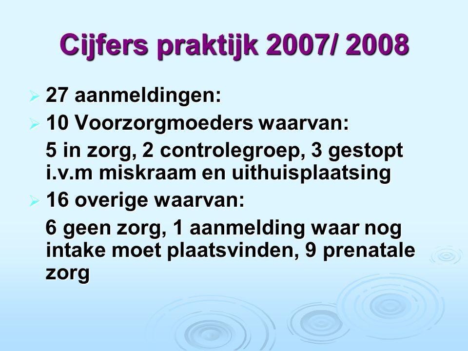 Cijfers praktijk 2007/ 2008  27 aanmeldingen:  10 Voorzorgmoeders waarvan: 5 in zorg, 2 controlegroep, 3 gestopt i.v.m miskraam en uithuisplaatsing 5 in zorg, 2 controlegroep, 3 gestopt i.v.m miskraam en uithuisplaatsing  16 overige waarvan: 6 geen zorg, 1 aanmelding waar nog intake moet plaatsvinden, 9 prenatale zorg 6 geen zorg, 1 aanmelding waar nog intake moet plaatsvinden, 9 prenatale zorg