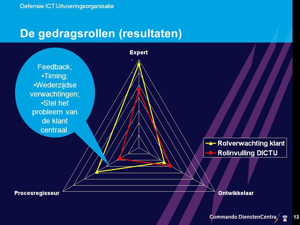 Defensie ICT Uitvoeringsorganisatie 13 De gedragsrollen (resultaten) Feedback; Timing; Wederzijdse verwachtingen; Stel het probleem van de klant centraal.