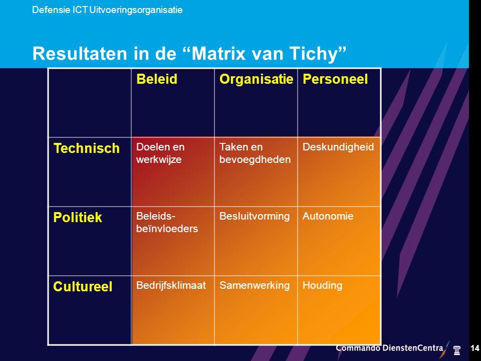 Defensie ICT Uitvoeringsorganisatie 14 Resultaten in de Matrix van Tichy BeleidOrganisatiePersoneel Technisch Doelen en werkwijze Taken en bevoegdheden Deskundigheid Politiek Beleids- beïnvloeders BesluitvormingAutonomie Cultureel BedrijfsklimaatSamenwerkingHouding