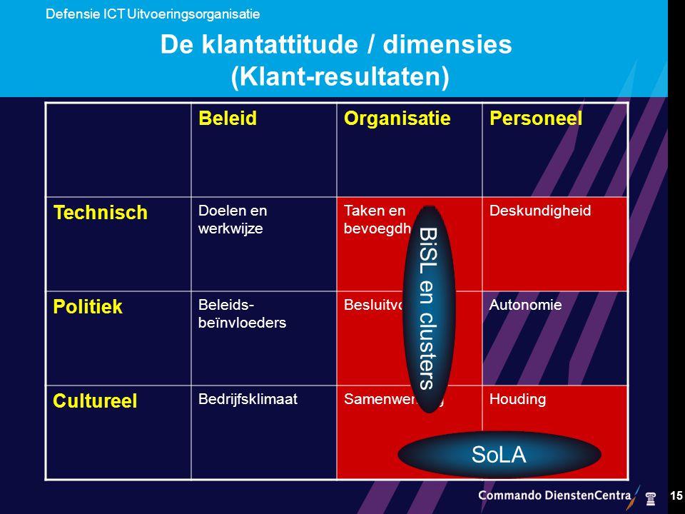 Defensie ICT Uitvoeringsorganisatie 15 De klantattitude / dimensies (Klant-resultaten) BeleidOrganisatiePersoneel Technisch Doelen en werkwijze Taken en bevoegdheden Deskundigheid Politiek Beleids- beïnvloeders BesluitvormingAutonomie Cultureel BedrijfsklimaatSamenwerkingHouding BiSL en clusters SoLA