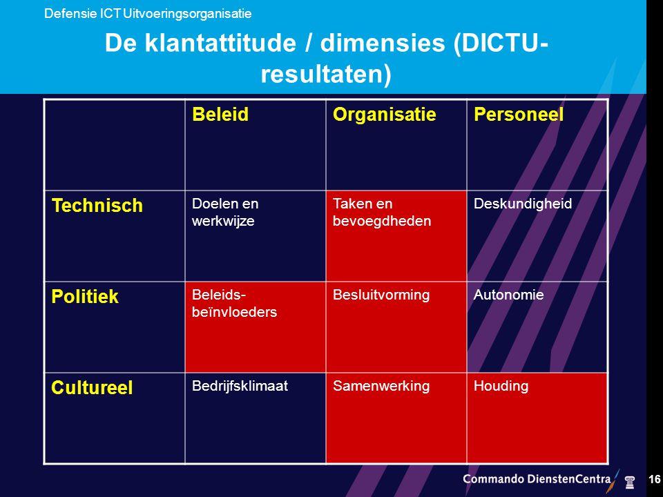 Defensie ICT Uitvoeringsorganisatie 16 De klantattitude / dimensies (DICTU- resultaten) BeleidOrganisatiePersoneel Technisch Doelen en werkwijze Taken en bevoegdheden Deskundigheid Politiek Beleids- beïnvloeders BesluitvormingAutonomie Cultureel BedrijfsklimaatSamenwerkingHouding