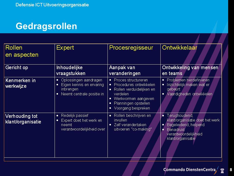 Defensie ICT Uitvoeringsorganisatie 8 Gedragsrollen