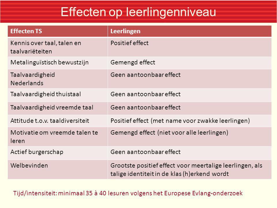 Effecten op leerlingenniveau Tijd/intensiteit: minimaal 35 à 40 lesuren volgens het Europese Evlang-onderzoek Effecten TSLeerlingen Kennis over taal,