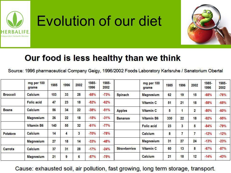 Voeding voor een beter leven Oorzaak: uitgeputte grond, te snelle groei, luchtvervuiling, langdurige opslag, transport. Evolution of our diet