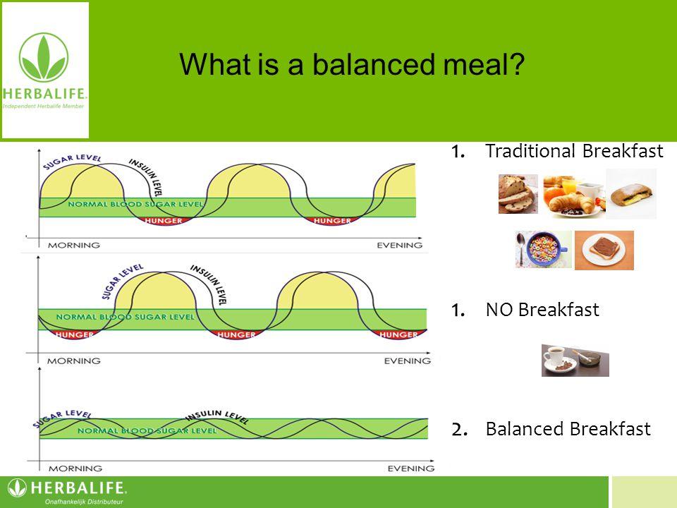 Voeding voor een beter leven Geen ontbijt 1. Traditional Breakfast 1. NO Breakfast 2. Balanced Breakfast vetopslag vetop What is a balanced meal?