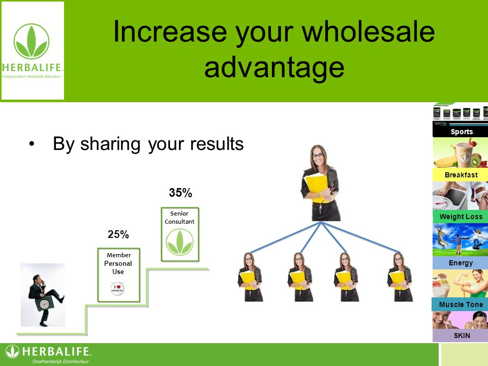 Voeding voor een beter leven Increase your wholesale advantage Senior Consultant Member Personal Use 25% 35% By sharing your results Ontbijt Gewichtsb