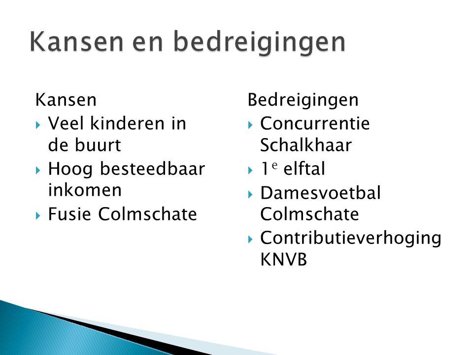 Kansen  Veel kinderen in de buurt  Hoog besteedbaar inkomen  Fusie Colmschate Bedreigingen  Concurrentie Schalkhaar  1 e elftal  Damesvoetbal Colmschate  Contributieverhoging KNVB