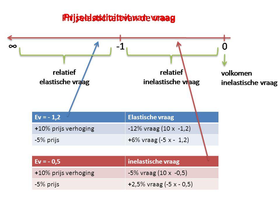 Ev = - 1,2Elastische vraag +10% prijs verhoging-12% vraag (10 x -1,2) -5% prijs+6% vraag (-5 x - 1,2) Ev = - 0,5inelastische vraag +10% prijs verhoging-5% vraag (10 x -0,5) -5% prijs+2,5% vraag (-5 x - 0,5) Prijselasticiteit van vraag