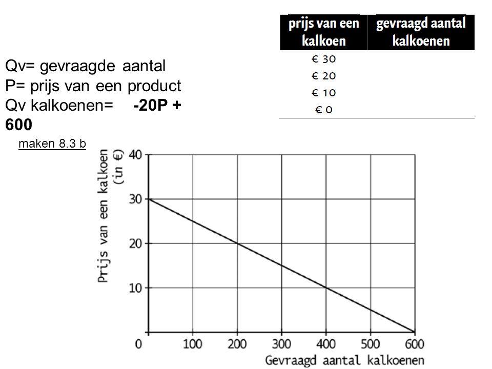 Qv= gevraagde aantal P= prijs van een product Qv kalkoenen= -20P + 600 maken 8.3 b