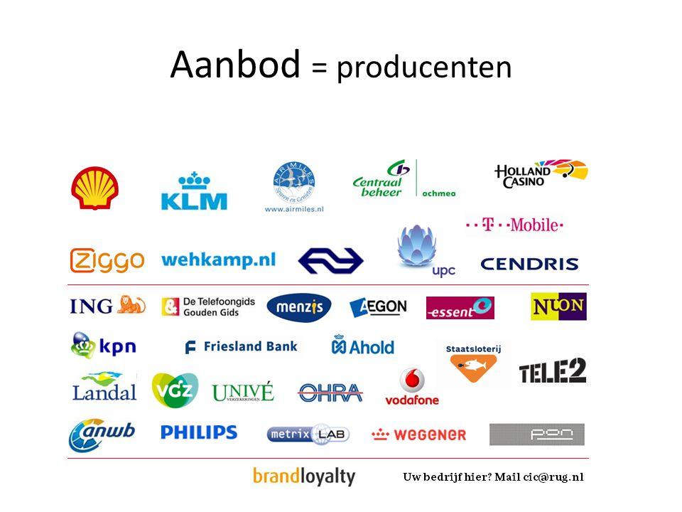Aanbod = producenten
