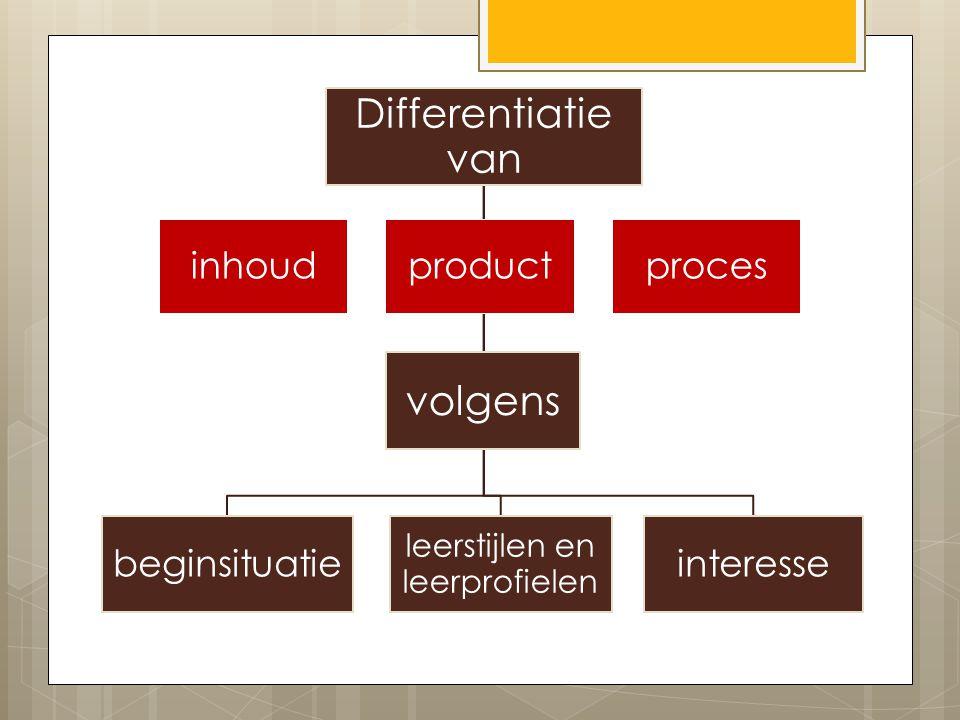 Differentiatie van beginsituatie leerstijlen en leerprofielen interesse volgens inhoudproductproces
