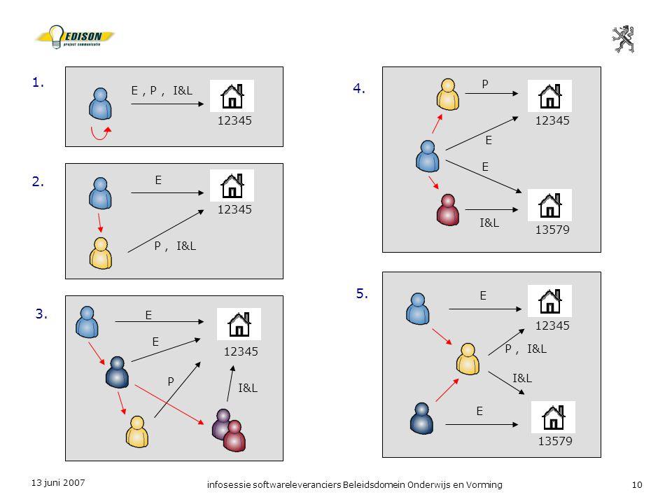 13 juni 2007 infosessie softwareleveranciers Beleidsdomein Onderwijs en Vorming10 12345 E P, I&L 12345 E, P, I&L 12345 E 13579 E I&L P 12345 E 13579 E I&L P, I&L 12345 E P I&L E 1.